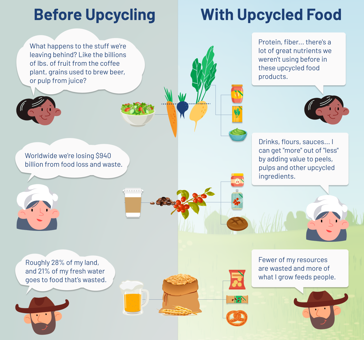 'Upcycled Food' Officially Defined