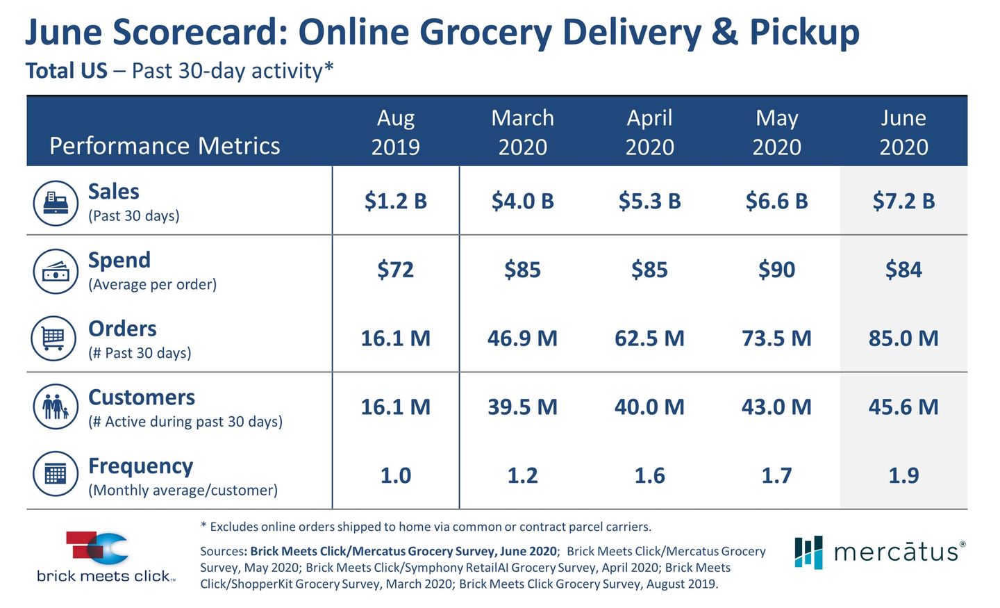In June, U.S. online grocery sales reached $7.2 billion, a 9% increase over May, as 45.6 million households used delivery and pickup services to satisfy a larger portion of their grocery needs, according to a Brick Meets Click/Mercatus survey.