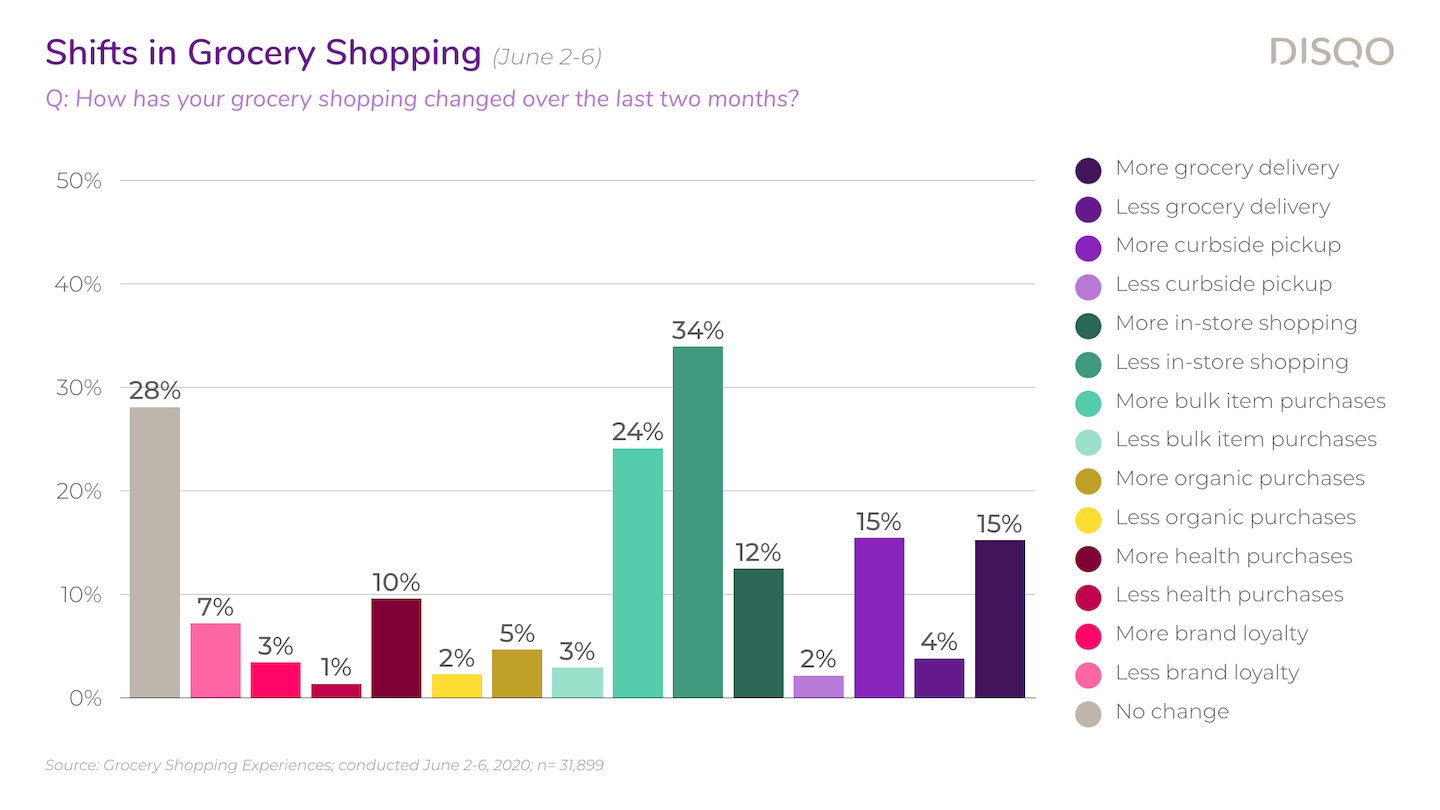 As preferred brands have sold out, consumers have tried new brands, explored more retailers and turned to bulk ordering, according to this DISQO study.